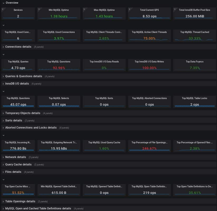 Percona MySQL Management and Monitoring Tool Dashboard