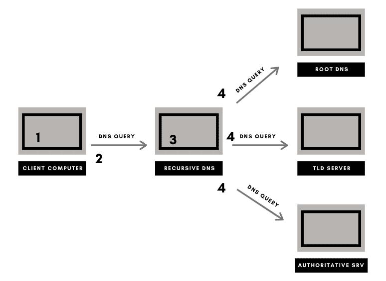 DNS  lookup diagram