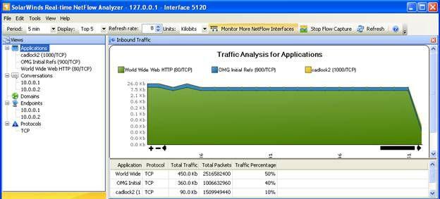 Solarwinds Best Free Netflow Analyzer