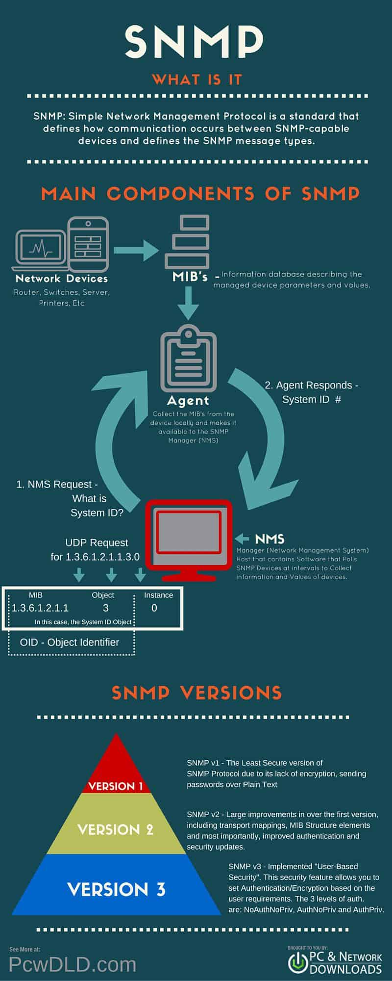 SNMP Infographic
