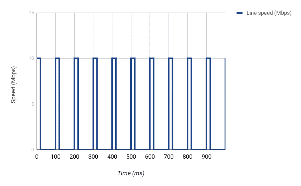 2mb line speed graph