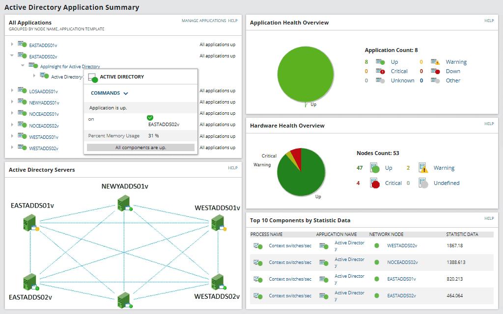 Active Directory Application Summary