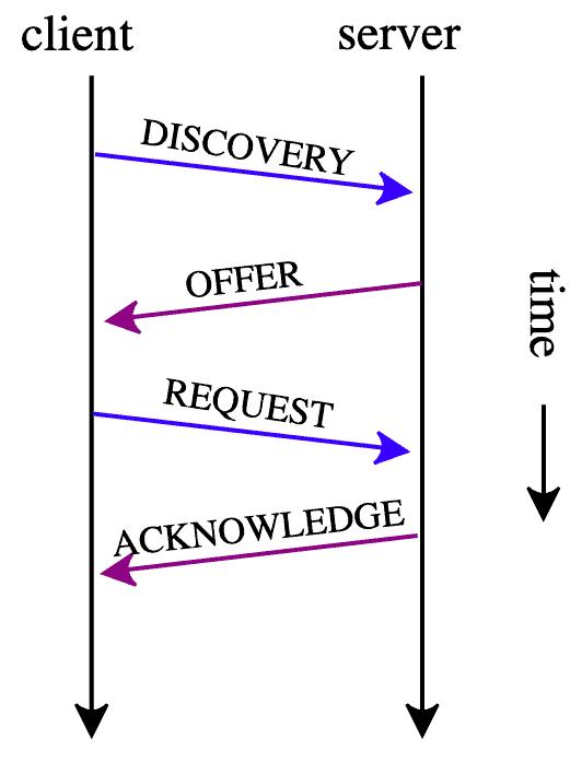 Active Directory Client Server
