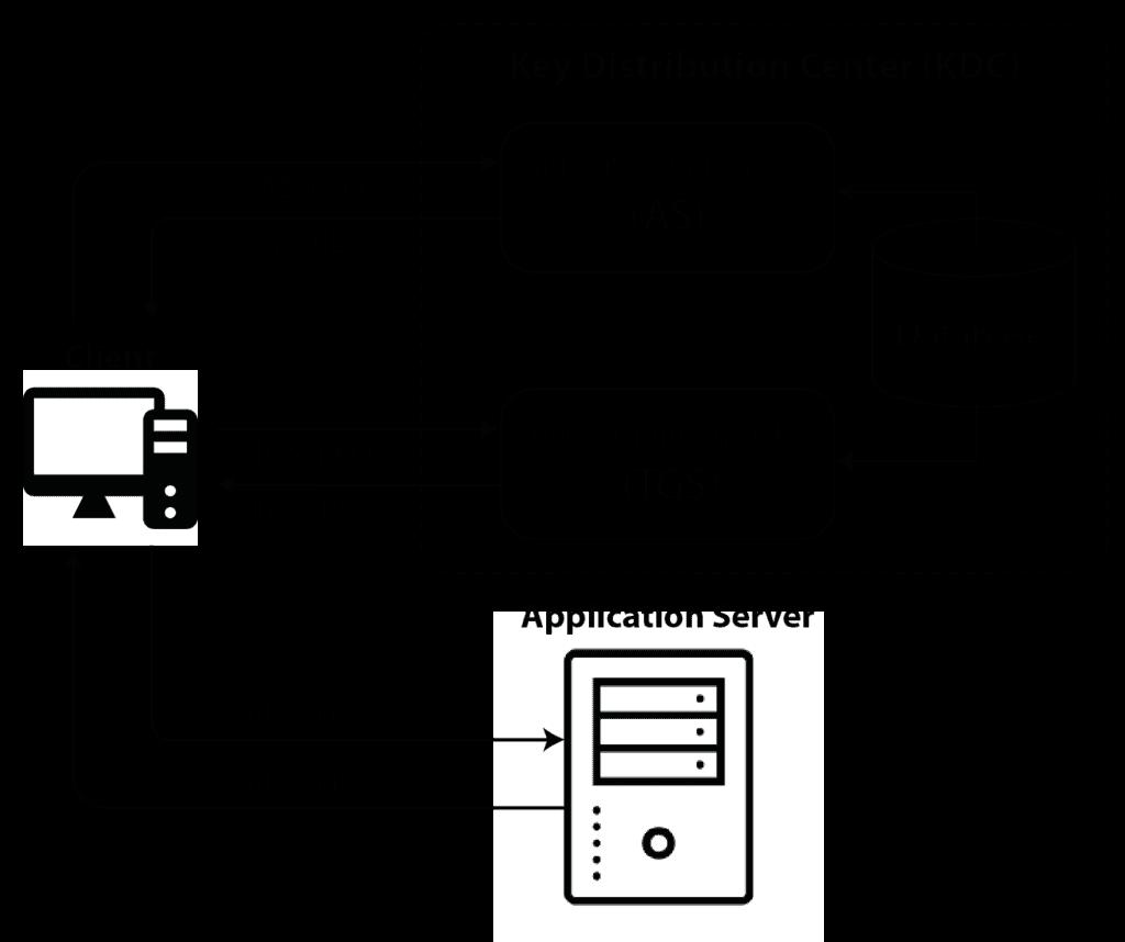 Active Directory KDC