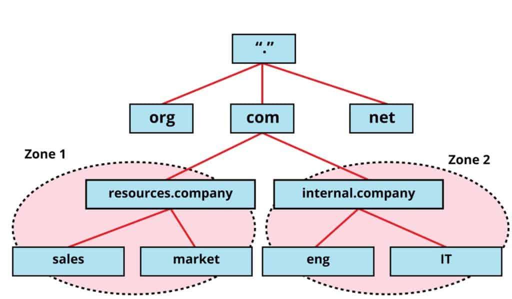 Active Directory Zones