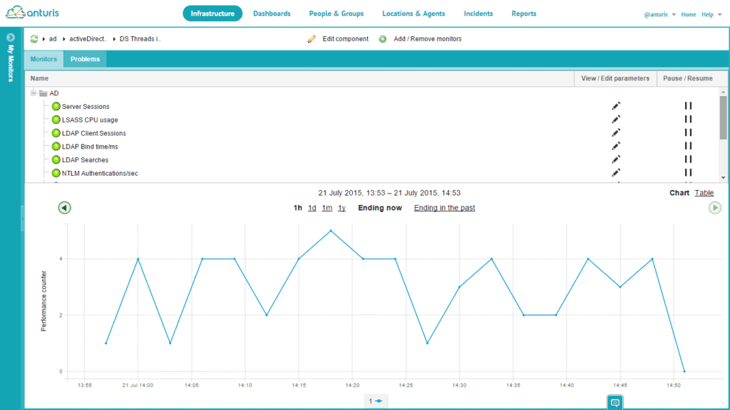 Anturis Active Directory Monitor