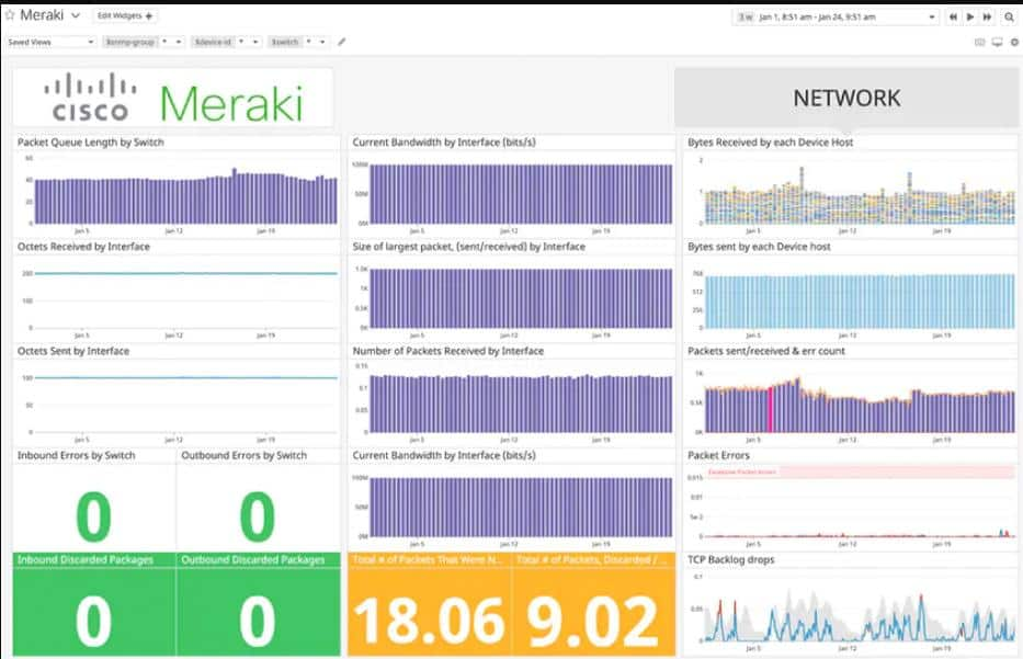Datadog Meraki Cisco Network monitoring