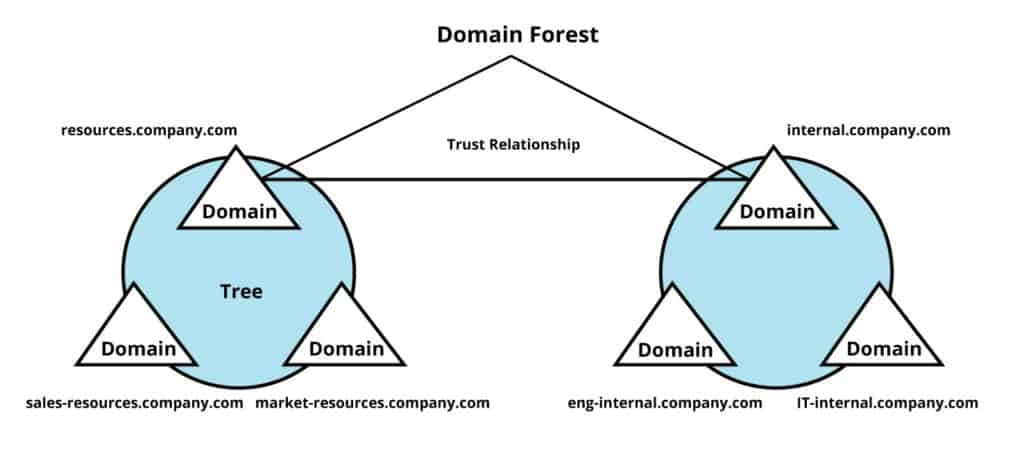 Domain Forest