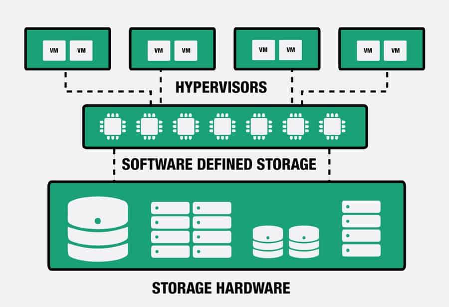 Future of Storage Management technology