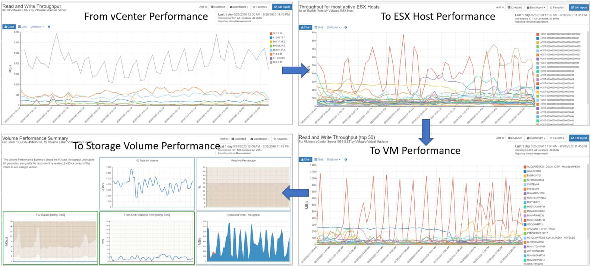 IntelliMagic End-to-End VM Performance