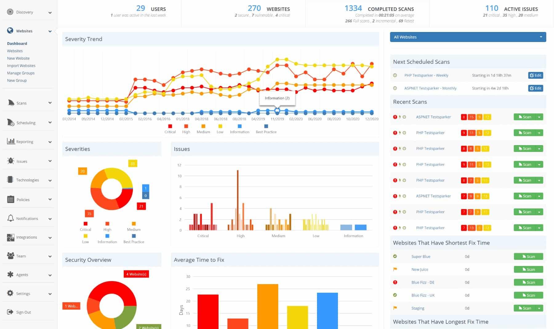Netsparker Web Security Scanner Dashboard