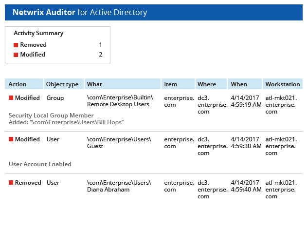 Netwrix Auditor for AD