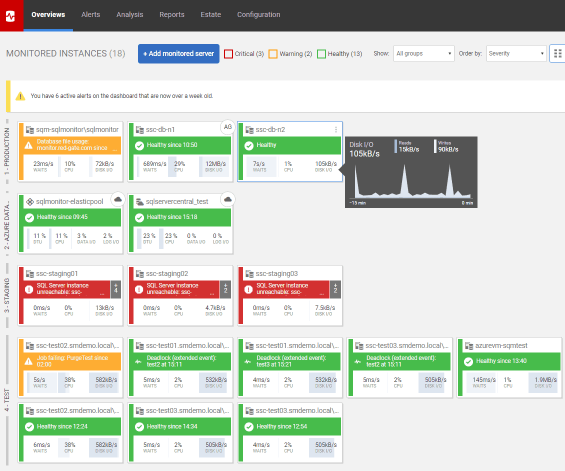 Red-Gate SQL Monitor Dashboard