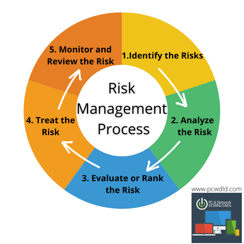 Risk Management Process-1
