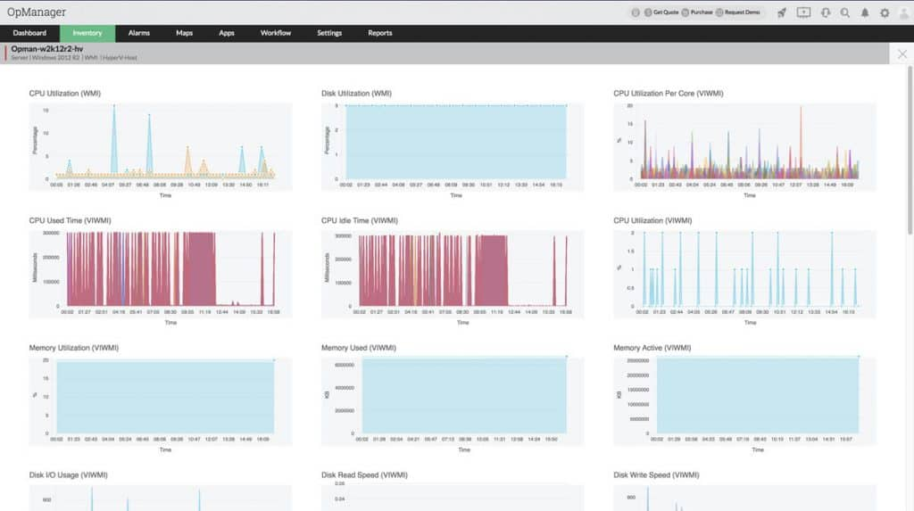 HyperV and VMWare Monitoring dashboard