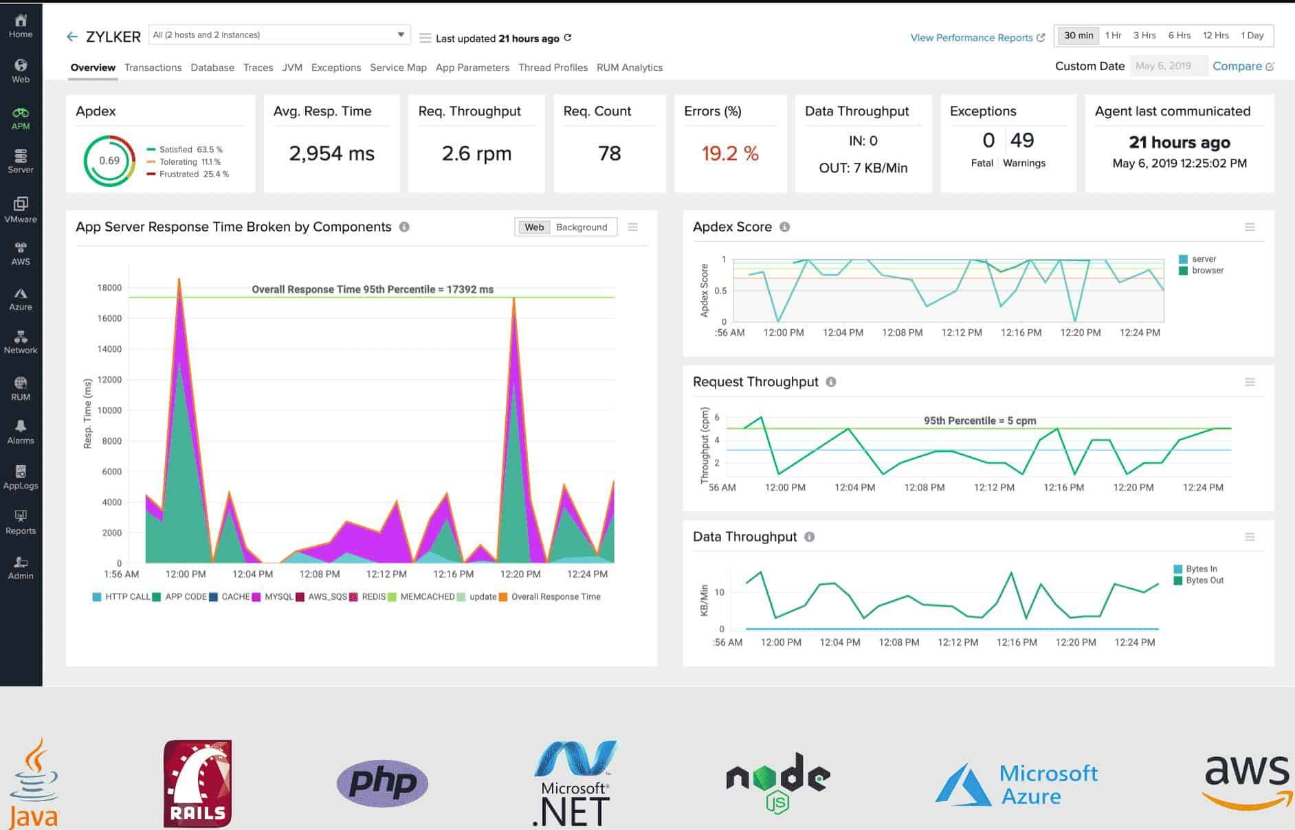 Site24x7 Application Performance Monitor Dashboard