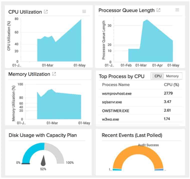 Site24x7 CPU Utilization