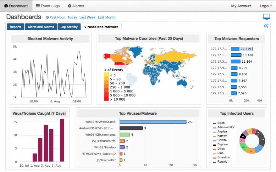 SolarWinds MSP Threat Monitor