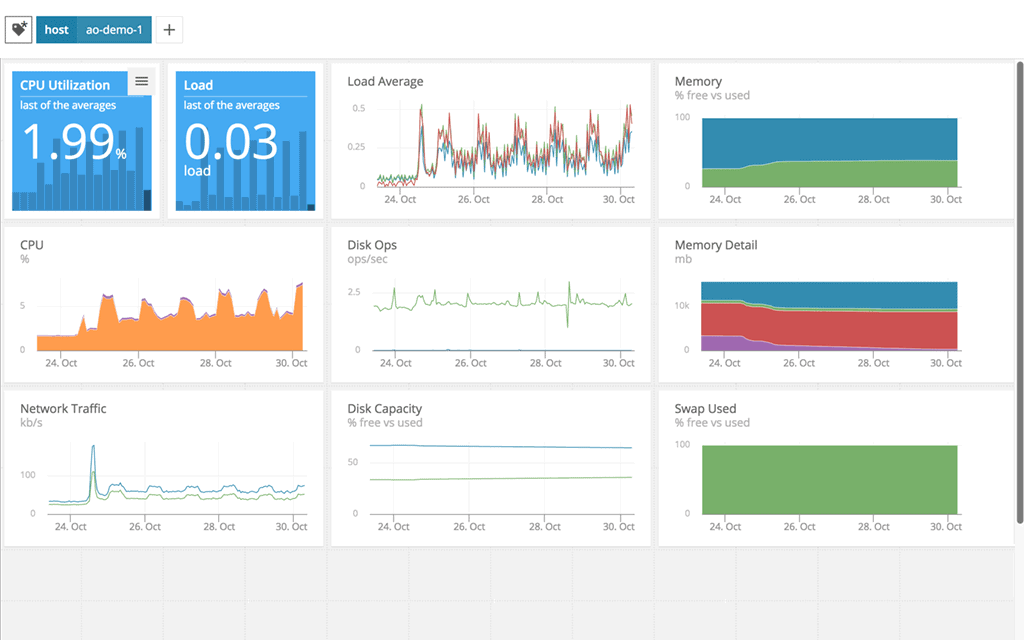 AppOptics Application Performance Monitoring