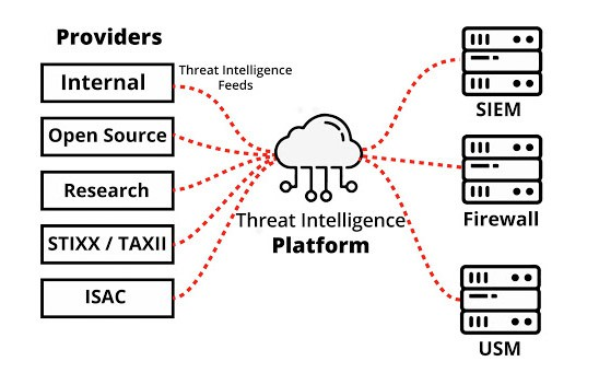 Threat Intelligence Platform