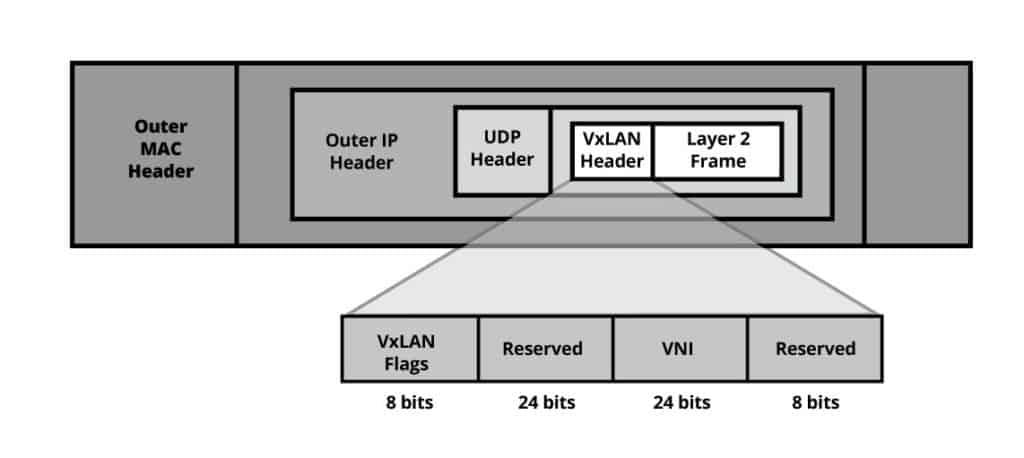 VXLAN Encapsulation