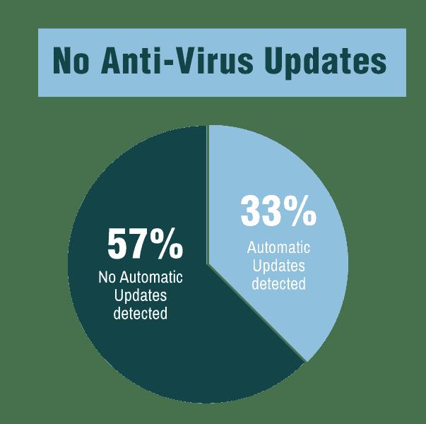antivirus updates