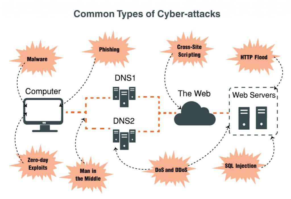 common types of cyber attacks