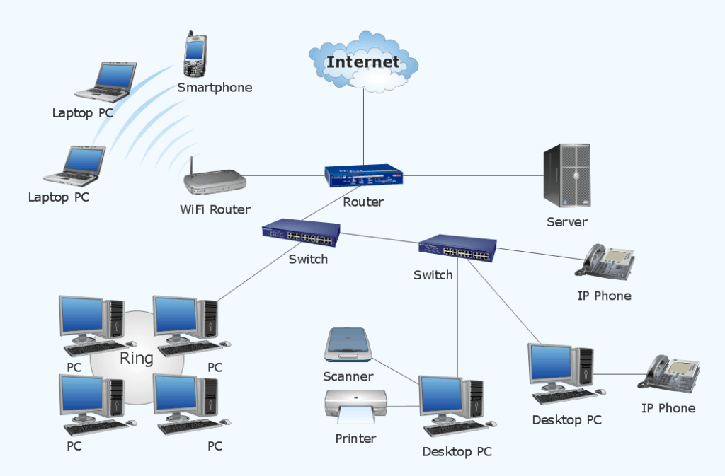 Sample Network Infrastructure Diagram