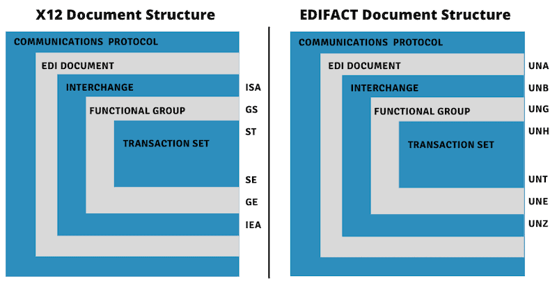 X12 Document Structure and EDIFACT Document Structure