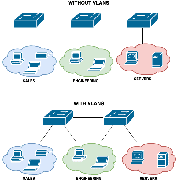 Networks with and Without VLANS