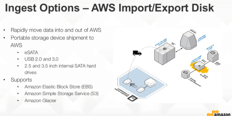 AWS Import/Export for Massive Transfers
