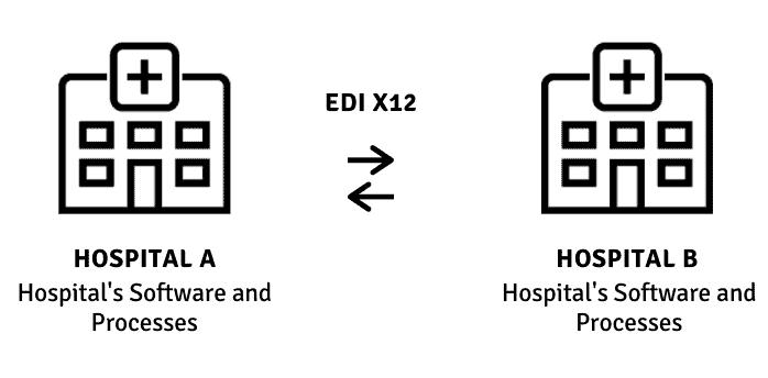 X12 in health care