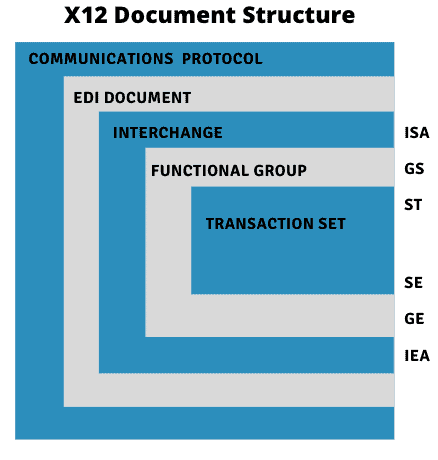 X12 Document Structure
