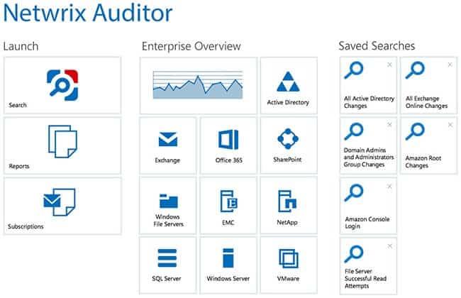Netwrix Auditor Dashboard