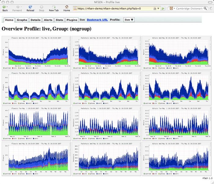 Free Open Source Netflow Analyzers