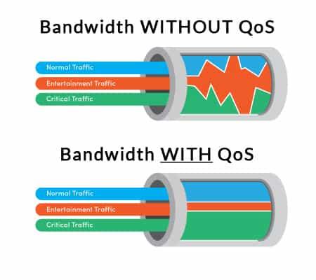 qos bandwidth diagram