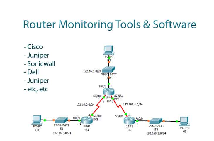 router monitoring software and tools