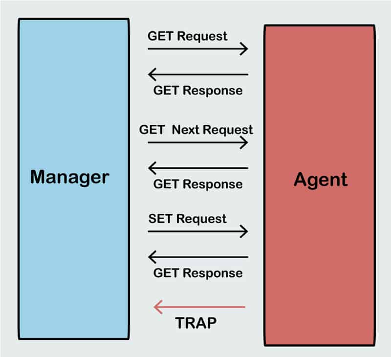 snmp manager agent diagram