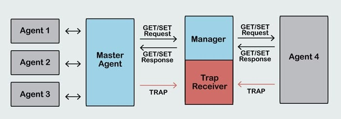 snmp trap diagram