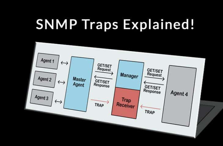 snmp traps explained and definition