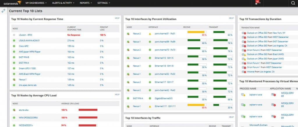 solarwinds-npm dashboard