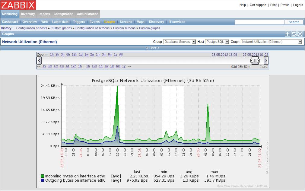 Zabbix open-source nms